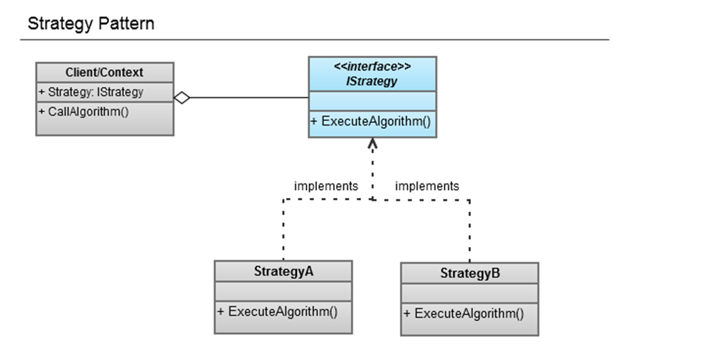 http://amrelroumy.github.io/2011/07/strategy_pattern3.png
